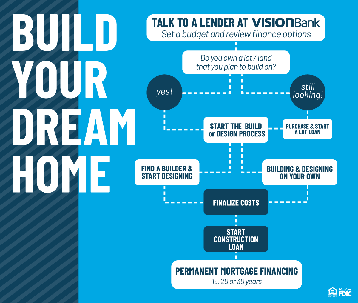 Flow Chart explaining the steps it takes to build your dream home